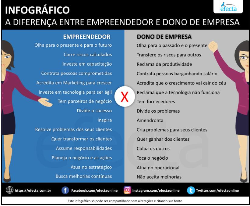 Empreendedor vs Dono de Empresa